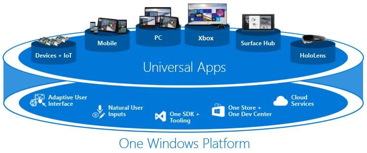 آموزش های برنامه نویسی UWP (ویندوز 10 دسکتاپ و ویندوز 10 موبایل) با سی شارپ